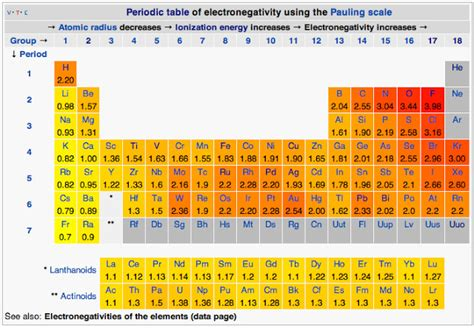 Electronegativity On The Periodic Table by Scientific Explorer Atoms Part 4b Atoms And Chemistry