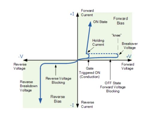Vi Characteristics Of Incandescent L by V I Characteristics Of Scr Explained In Detail