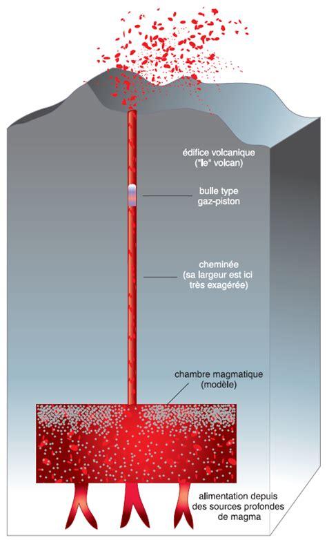 d馭inition de chambre magmatique 29 notions clefs la physique des 233 ruptions volcaniques