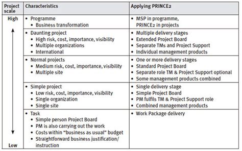 prince2 acceptance criteria template prince2 gabor vis heemst