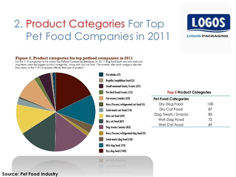 the best three product categories pet food market report 2013