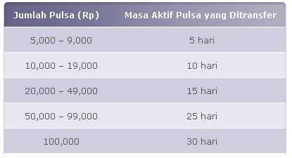 Axis 100 000 Pulsa Transfer cara transfer pulsa axis copas