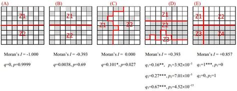 spatial pattern types spatial analysis wikipedia