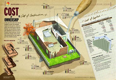 home construction costs considerations infographic ideas for infographics architecture architectural