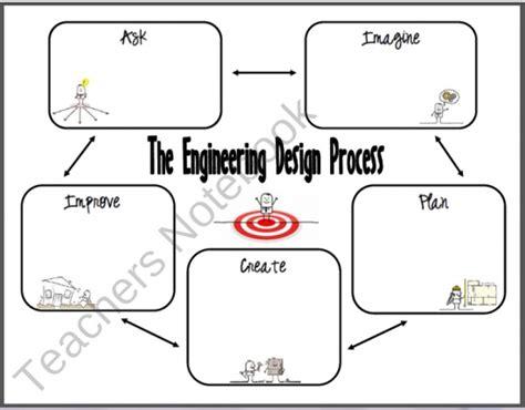 Engineering Design Process Worksheet by Free Engineering Design Process Graphic Organizer For