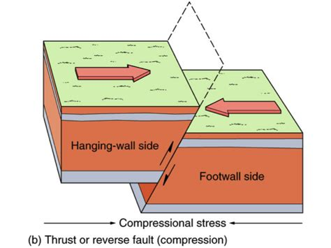 design fault definition thrust fault thrust fault related best free home