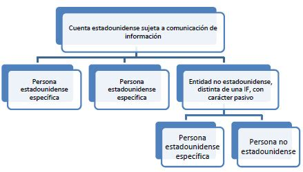 preguntas frecuentes sobre el acuerdo fatca entre espa 241 a y