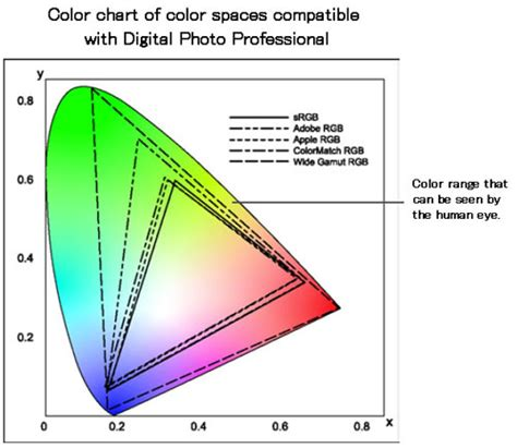 best colorspace for printing canon knowledge base how to set a work color space in