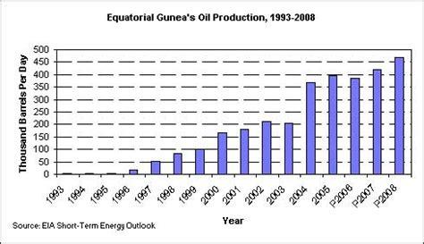 Petroleum Hängele by Spilpunt And Gas In Equatorial Guinea