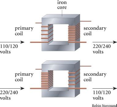 transformer inductance primary secondary chapter 8 generation of electricity anjung sains makmal 3