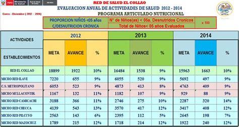 red de salud leoncio prado 2016 red de salud el collao ilave 2014 monografias com