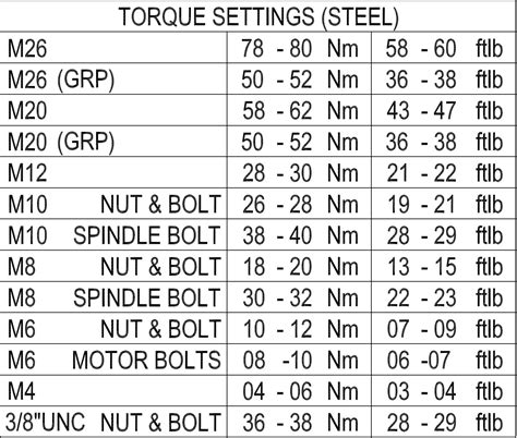 torque setting table support documents hepworth wwt