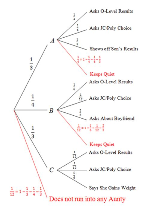 create a tree diagram how to draw a tree diagram probability