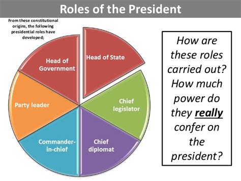how is the us how powerful is the us president