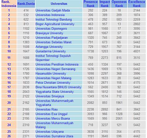 Daftar Maskara Di Indo daftar universitas terbaik di indonesia 2015 kabar berita