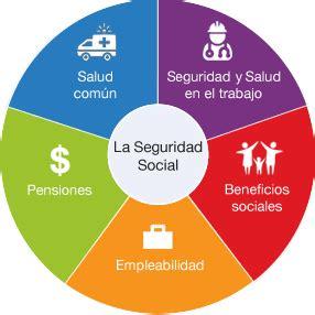 deducibilidad de prevision social para 2016 191 que es la seguridad social 187 respuestas tips