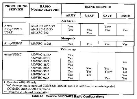 Modulator Matrix 8 In 1 Vhf fm 11 1 chptr i equipment and operations