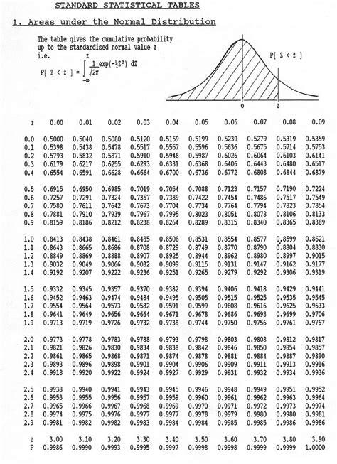 t table calculator statistics problem finding z integer d2jsp topic
