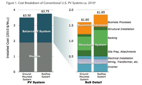 pv costs graphics from the report democratizing the electricity