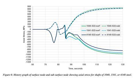 weather pattern exles fluxtrol effect of steel hardenability on stress
