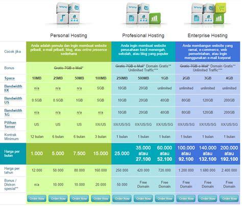 taukah  harga hosting  domain
