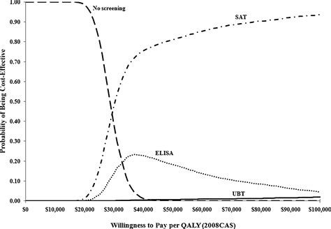 breath test helicobacter pylori costo illustrating economic evaluation of diagnostic