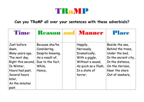 Adverb Mat by Tr Adverbial Word Mat By Fmjohnson Teaching Resources