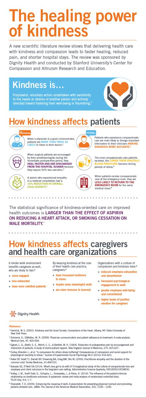 healing power of kindness infograph about islam