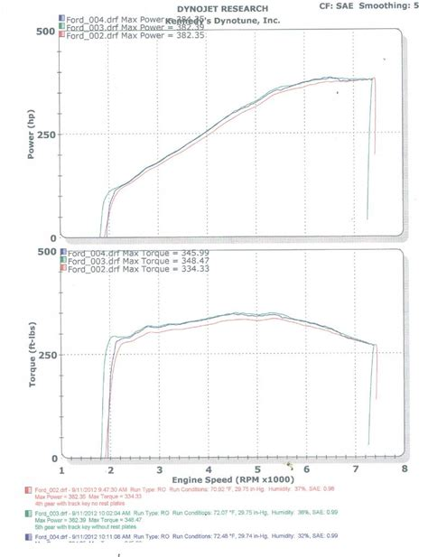 Tousley Ford Parts Dyno Results For My Track Key 13 Page 2