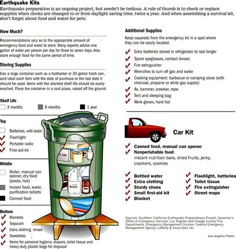 earthquake plan for home 25 best ideas about earthquake kits on pinterest disaster emergency kit emergency