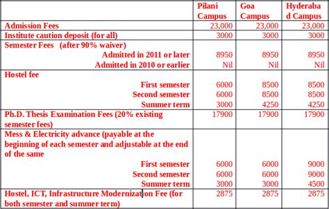 Goa Mba Fees by 2018 2019 Student Forum Bits Pilani Goa Phd Admission