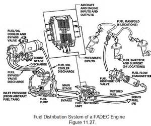 Fuel Distribution System Authority Digital Electronic Other Engineering