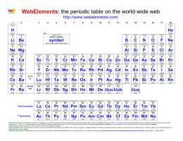 printable periodic table webelements element superhero project