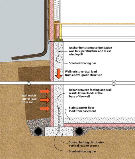 building foundation section 130 best images about water on pinterest water systems