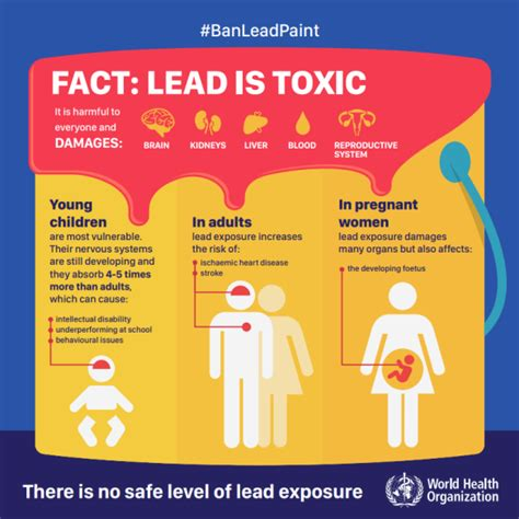 lead poisoning 23 to 29 october 2016 international lead poisoning prevention week communitymedicine4asses