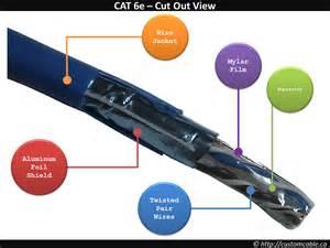 Cat6 Home Network Design by Cat3 Vs Cat5 Vs Cat6 Customcable