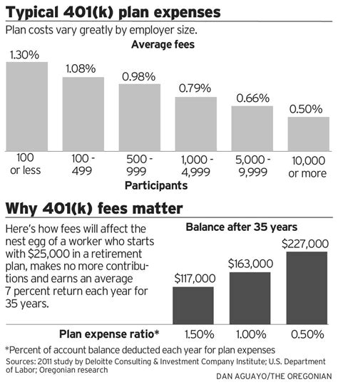 401 K Fee Disclosures Are Finally In But Don T Cheer Yet Oregonlive Com 401 K Rfp Template