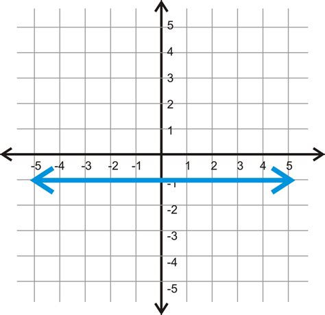 slope with 0 parallel and perpendicular lines in the coordinate plane
