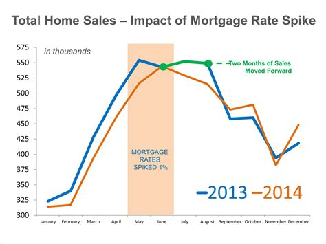 how will mortgage rate hikes impact home sales hauer