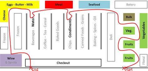 supermarket layout strategy grocery store layout fit cupcake