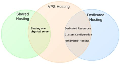 web hosting diagram web hosting explained what new business owners need to