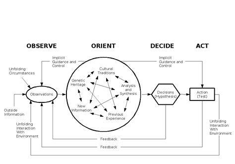 Ooda Loop Diagram Ooda Cycles Strategy For Sustainability