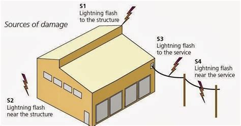 lighting system design pdf design calculations of lightning protection systems part
