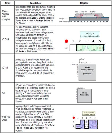 layout device definition intel quartus prime pro edition handbook volume 2 design