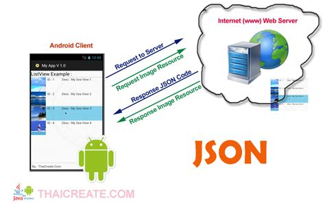 tutorial android json android json retrieving data from url web server php