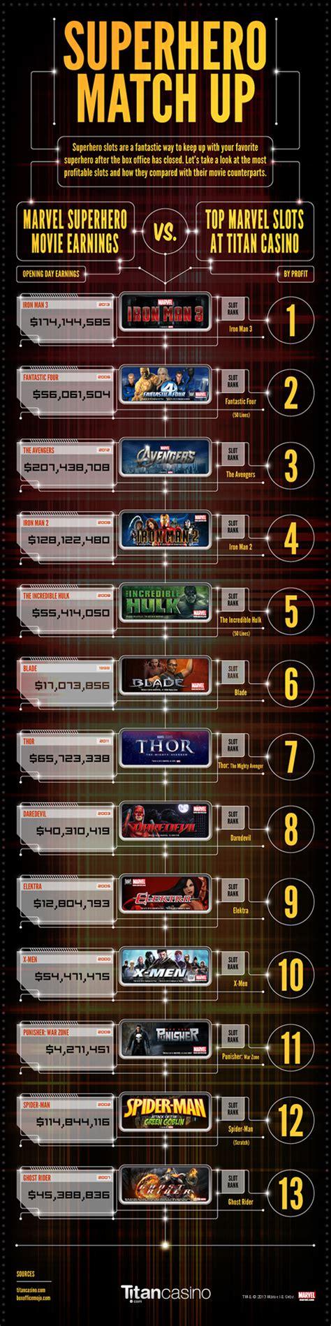 film marvel liste wikipedia superhelden slots infographik