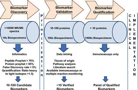 High Value Disease Biomarkers Creative Proteomics