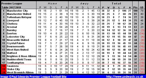 epl table in december 2014 premier league table 2014 season