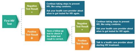 hiv test hiv testing understanding hiv aids aidsinfo