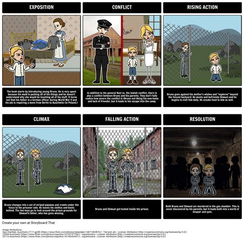 Th Piyama the boy in the striped pajamas plot diagram storyboard